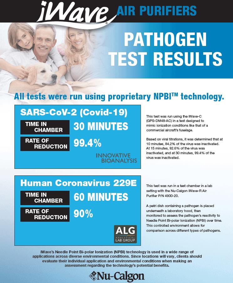 iWave pathogen results